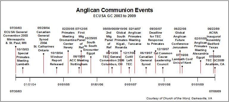 a history of anglicanism History resources reconciliation  what's particularly distinctive about anglicanism  the anglican communion's global committee for doctrinal issues is.